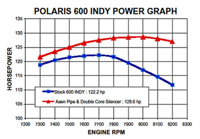 Polaris Dragon Power Graph